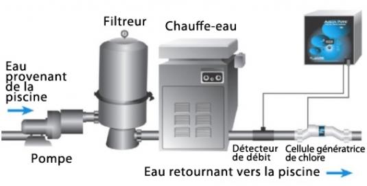 Filtration Piscine Au Sel Great La Piscine Au Sel Se Sert Dulments